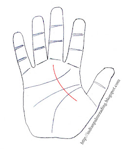 Line From Lower Mars To Saturn Mount - Palmistry