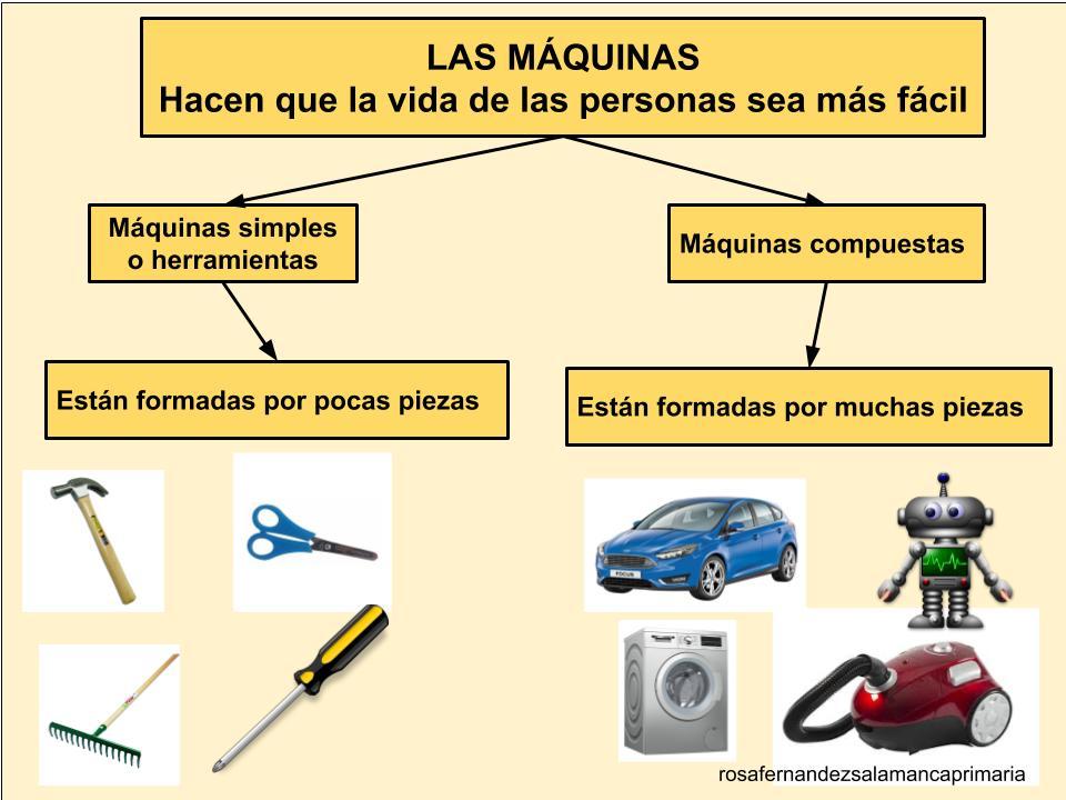 Maestra De Primaria Herramientas Y Máquinas Clasificación De Las Máquinas Primer Tramo De Primaria