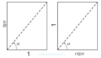 Тангенс и котангенс. Тангенс и котангенс в прямоугольнике. Два варианта представления величины. Математика для блондинок.