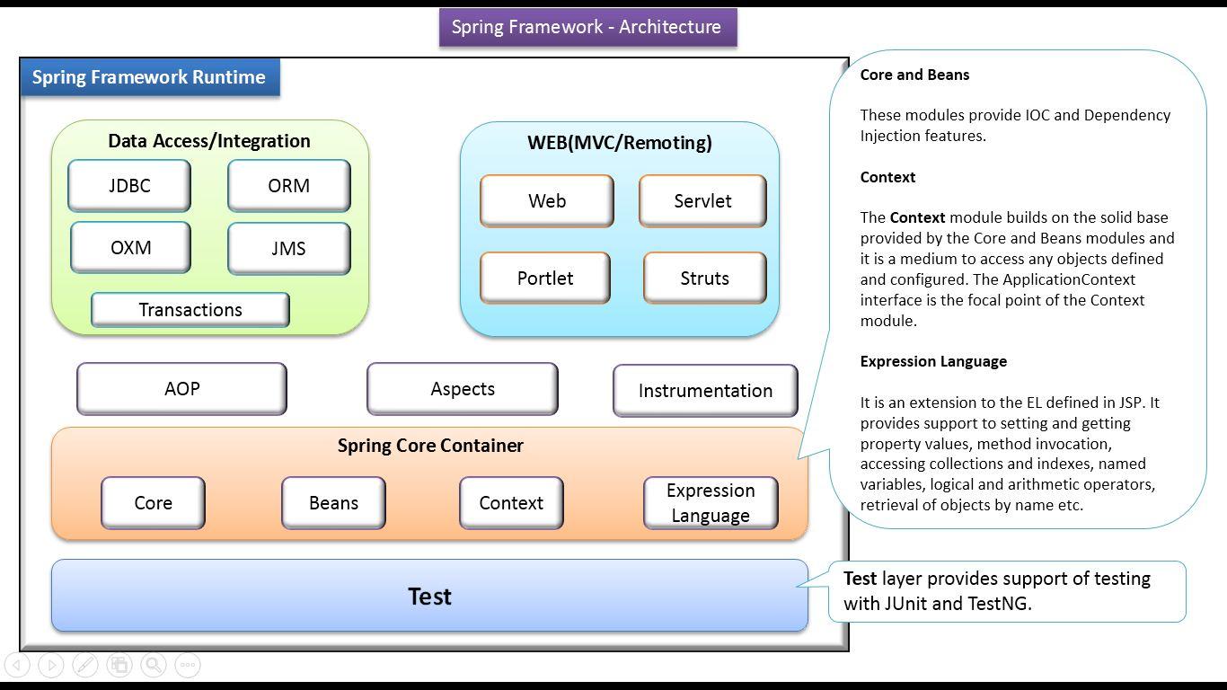 java spring framework tutorial pdf