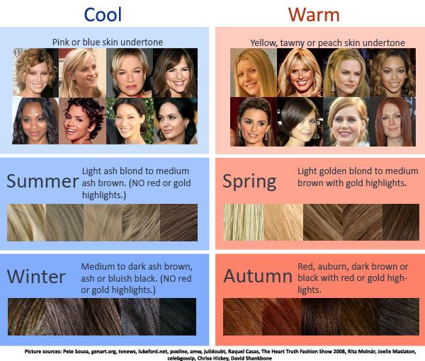 Cool Skin Tone Hair Color Chart