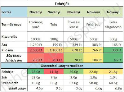 Növényi fehérjék összehasonlítása ár/érték arányban