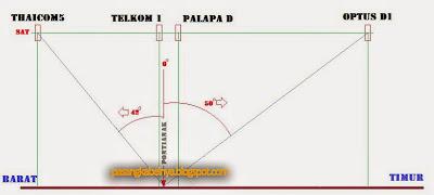 Arah Parabola Optus D1