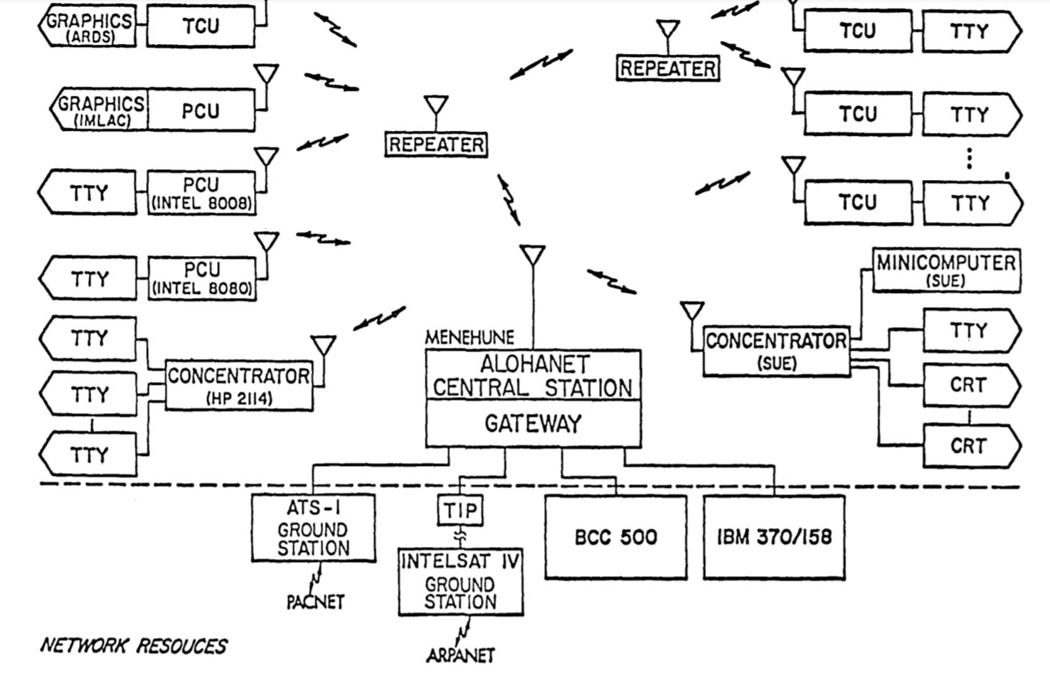 ブログ: 通信デバイスとしてのコンピュータ