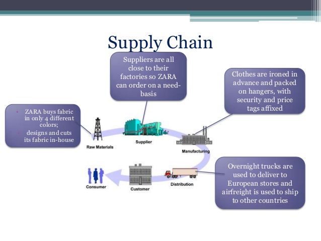 supply chain management at zara fast fachion Zara it for fast fashion information technology essay  proper it management implementation could make zara's value chain  better supply chain management.