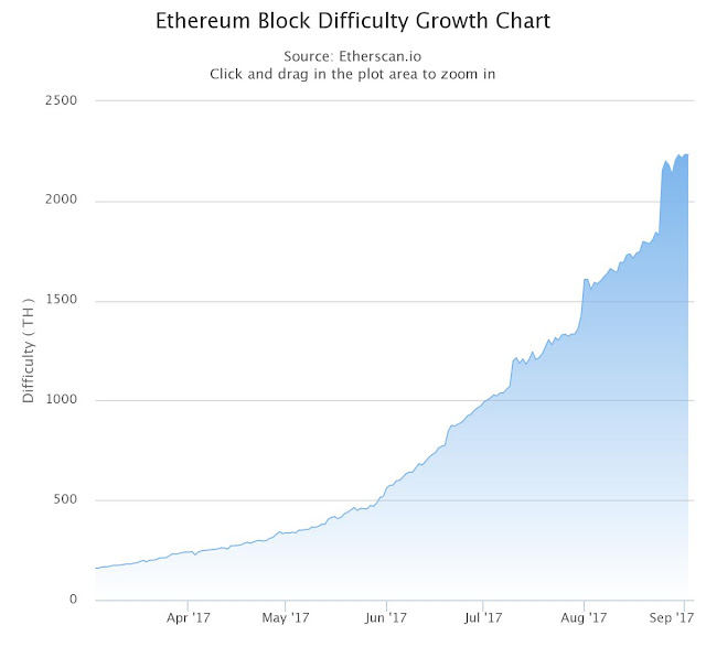 Ethereum Block Difficulty Growth Chart from Etherscan.io 2017