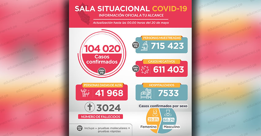 CORONAVIRUS EN PERÚ: Casos confirmados por COVID-19 ascienden a 104 020 en el Perú (Comunicado N° 106 MINSA)