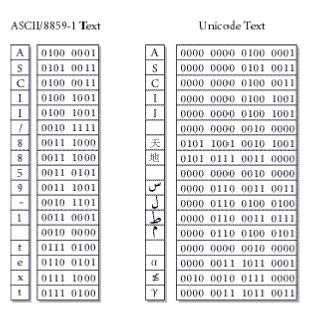 Wide ASCII