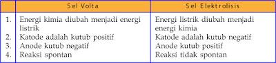 Tabel Perbedaan sel volta dan elektrolisis