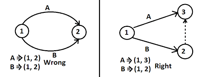 Dummy Activity Used For Grammatical Purpose