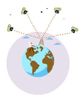 Sistema-de-posicionamiento-global