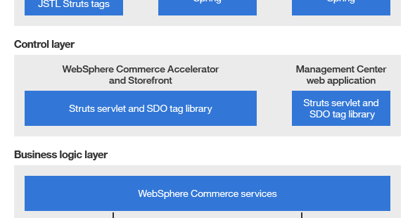 WCS Learners: Glimpse of WebSphere Commerce V9 0