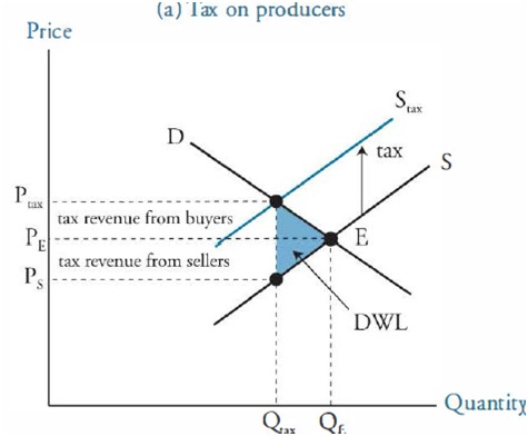 Price Ceiling And Price Floor Cfa Level 1 Economics