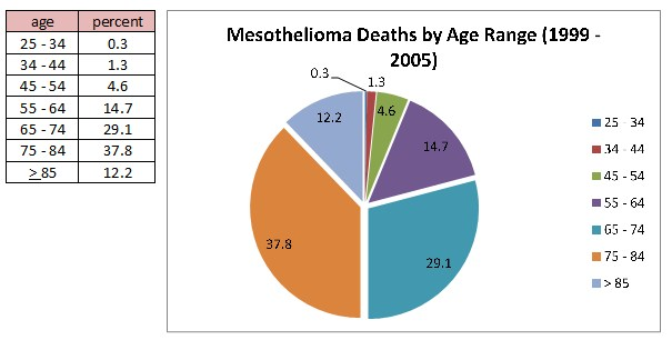 latest mesothelioma survival rate based on research mesotheliomamesothelioma survival rate by age