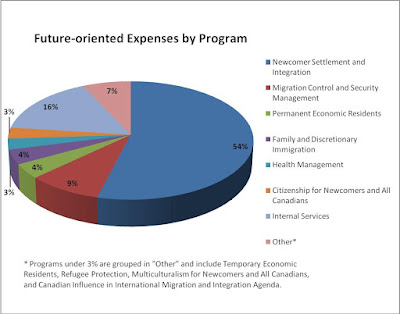 Future-oriented expenses by program