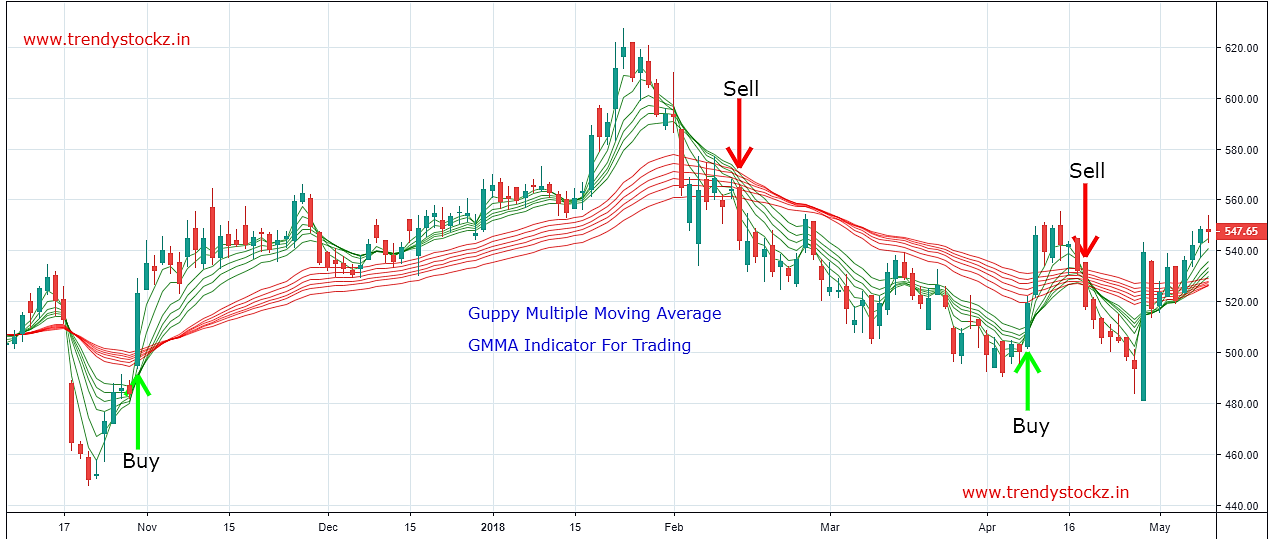 Trendy Stockz: HOW TO USE GUPPY MULTIPLE MOVING AVERAGE TO TRADING