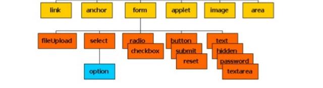 Propiedades y Eventos de Formularios HTML