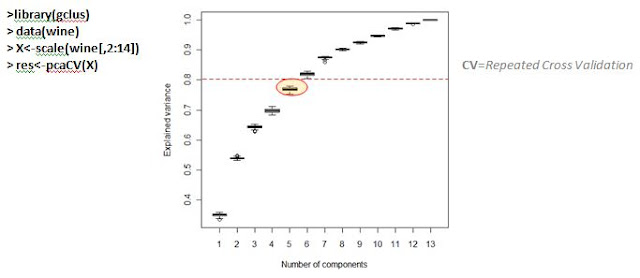 """Principal Components Analysis with """"R"""" (Part: 001)"""