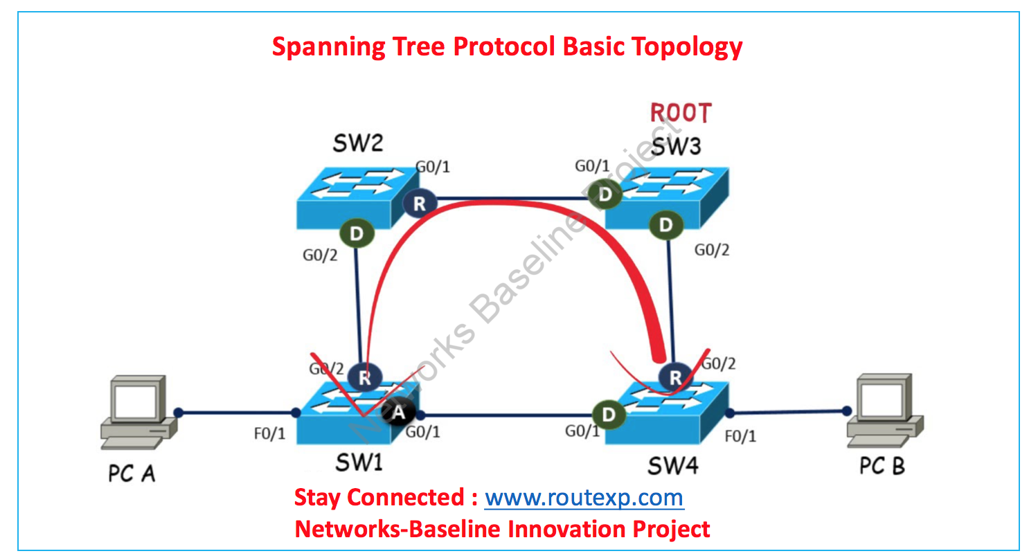 small resolution of fig 1 1 stp topology
