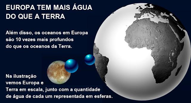 Quantidade de água em Europa em comparação com a Terra