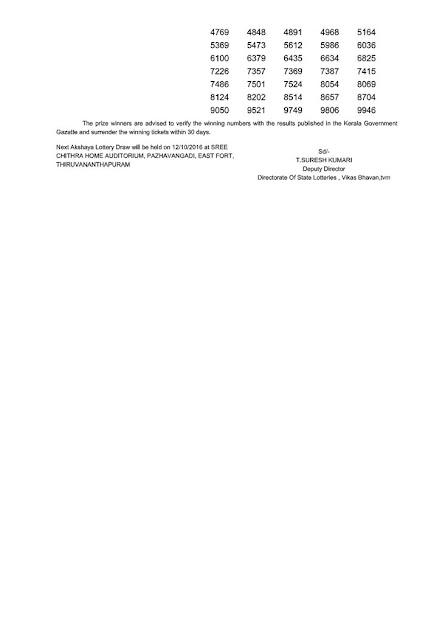 Kerala lottery result today of AKSHAYA (AK-261) on 05/10/2016