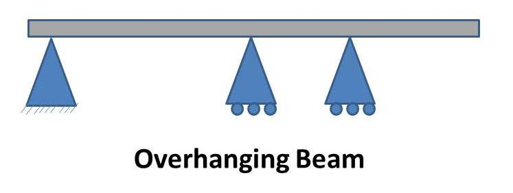 what is beam what are main types of beams mech4study