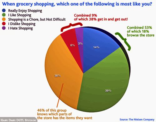 Online Groceries // What's your take?
