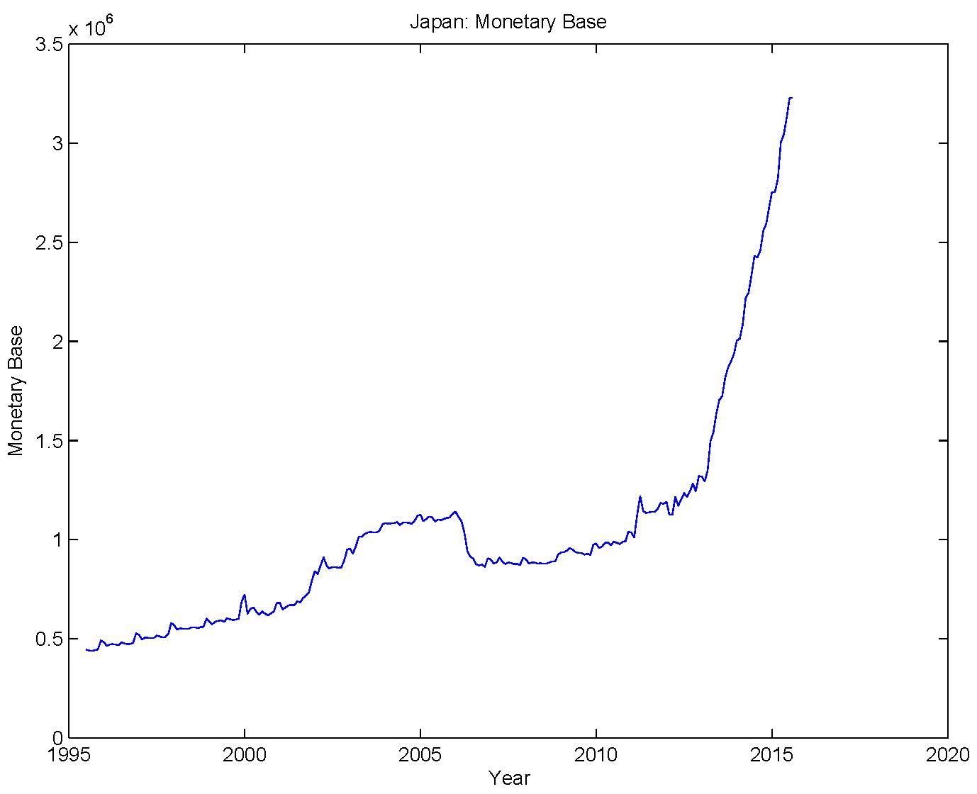 Stephen Williamson: New Monetarist Economics: The ZIRP Blues
