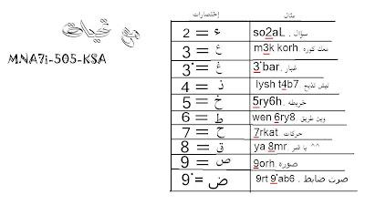 اختصار الحروف العربية بالأرقام الإنجليزية المدونة