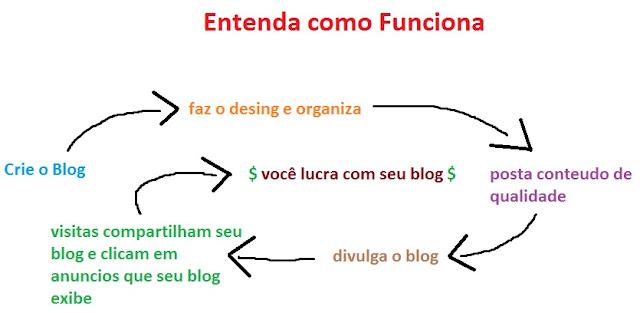 processo de criação do blog gerenciamento e monetização pra lucrar com seu blog