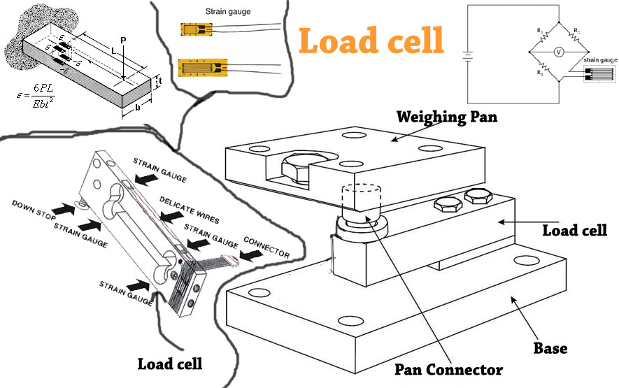 Weight or Force measurement module ~ Ourengineeringlabs - weight by measurements