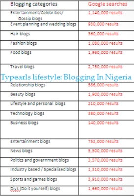 30 Popular Blogging Categories and sub niches for  Nigerian Bloggers according to Google search