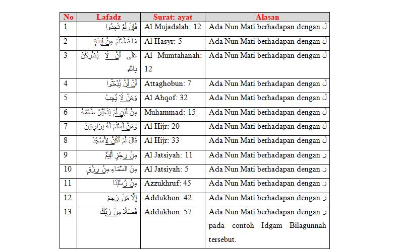 30 Contoh Idgam Bilagunnah Dalam Al Quran Beserta Surat Dan Ayatnya Ilmu Tajwid Lengkap