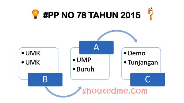 pp no 78 tahun 2015