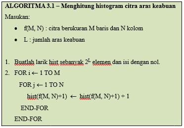 Histrogram Citra : Pengertian, Manfaat, Algoritma dan Contoh Program