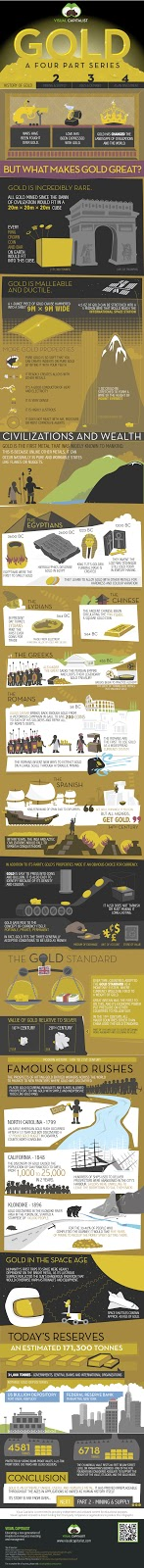 The Gold Series: The History of Gold