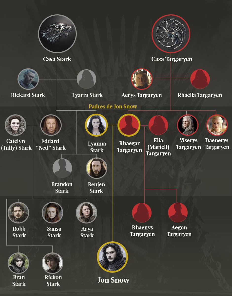 4 árbol Genealógico Targaryen Y Stark
