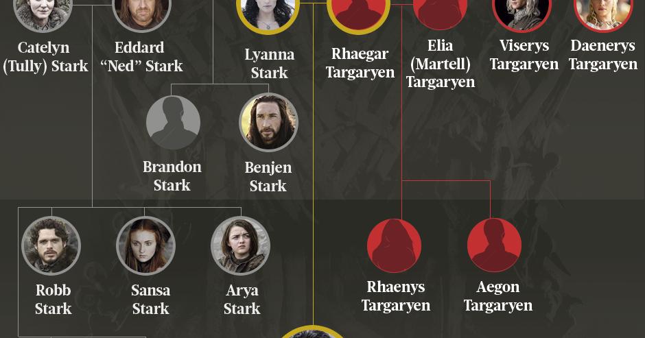 4 rbol geneal gico targaryen y stark for Arbol genealogico juego de tronos