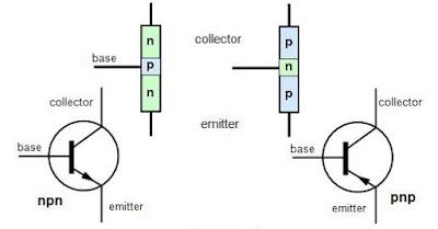 Dalam dunia kelistrikan atau elektro niscaya anda tak abnormal dengan komponen ini Pengertian, Fungsi dan Jenis Jenis Transistor
