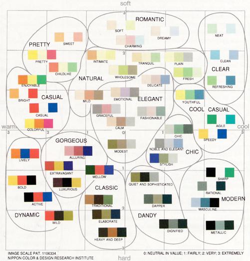 Color Image Scale, Shigenobu Kobayashi