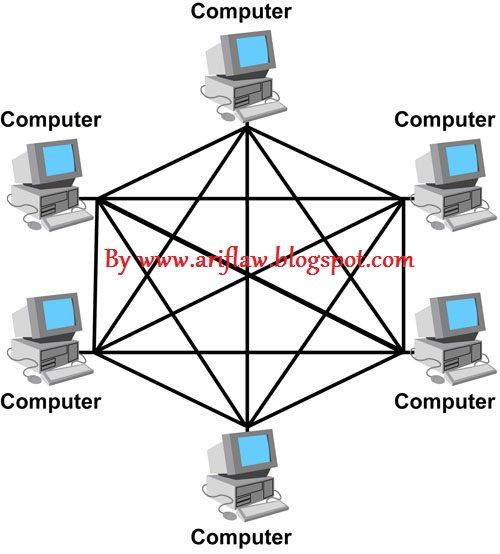 How to Care Computer And Internet: Definition and Types of ...