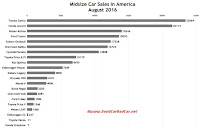 USA midsize car sales chart August 2016