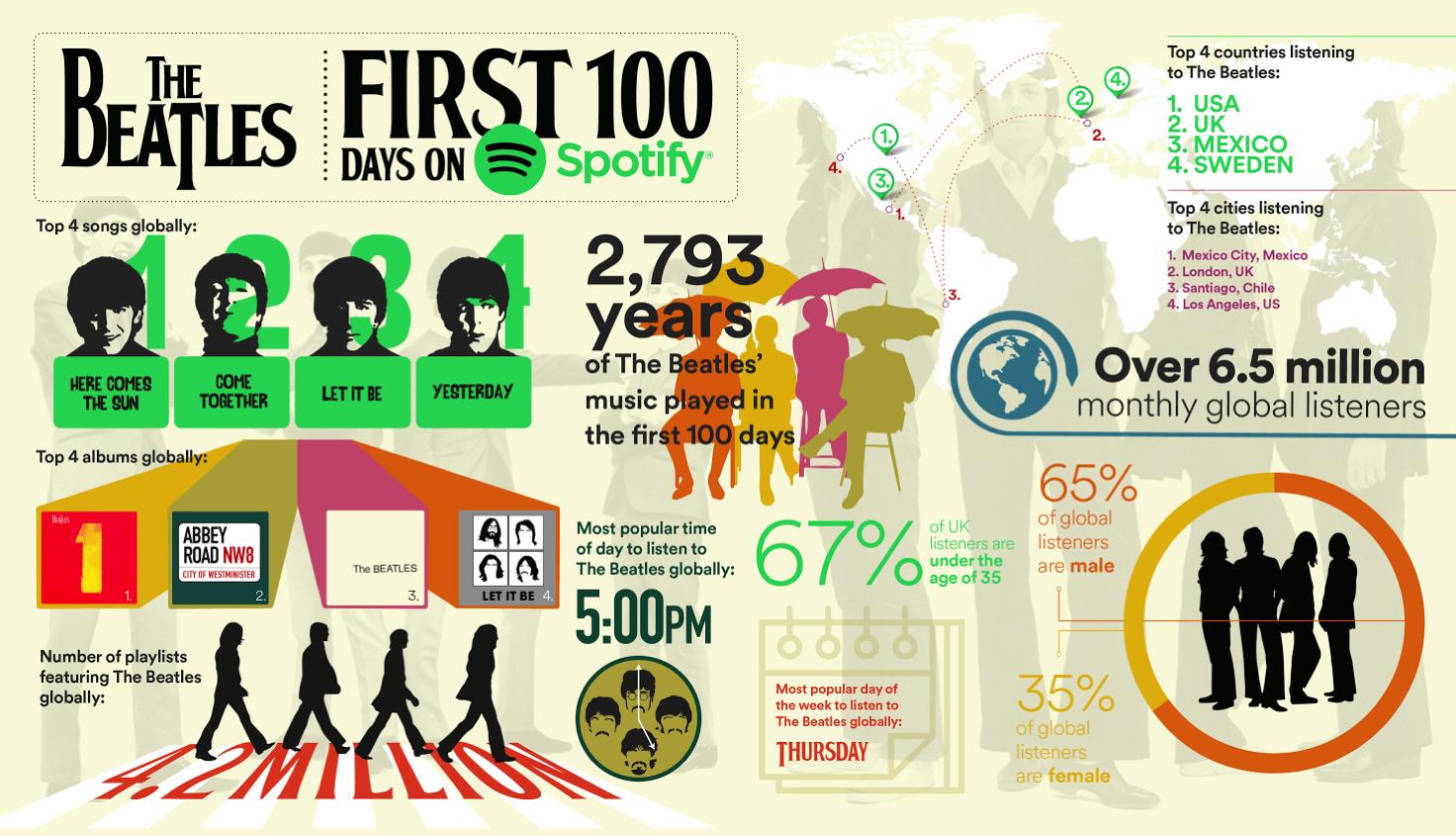 The Beatles Polska: Pierwsze 100 dni muzyki The Beatles na Spotify