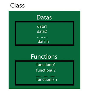 Tutorials Defining the Class in C++ and Syntax to Define Object in C++