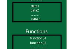 Tutorial dan Contoh Object dan Class Pemrograman C++