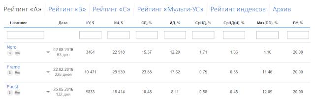 рейтинг, управляемые счета, мульти-ус, индекс, ice-fx, raiting, forex, форекс