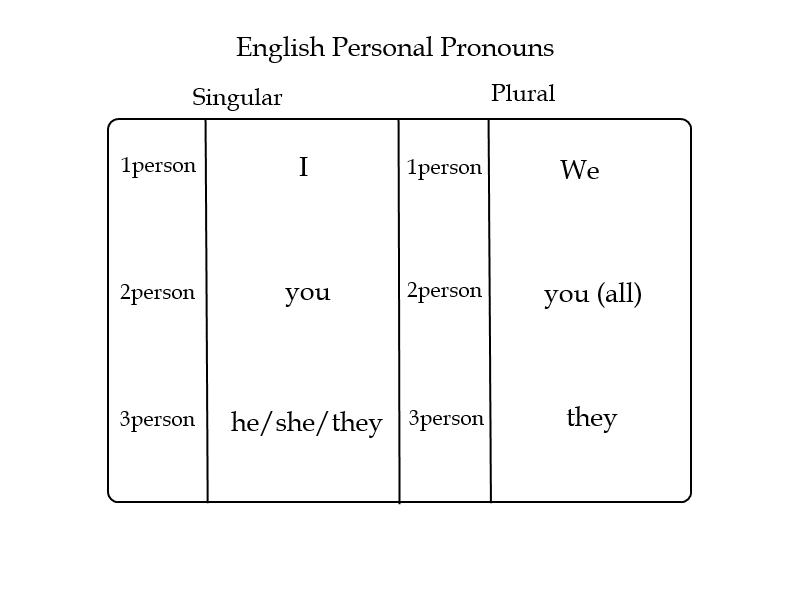 Kata Ganti Dalam Bahasa Inggris