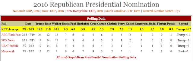 RealClearPolitics GOP polling average July 9 to July 19 Donald Trump data Republican presidential nomination
