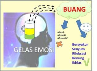 Pengertian Kecerdasan Emosi Menurut Para Ahli