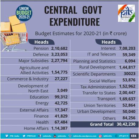 Central Government Expenditure